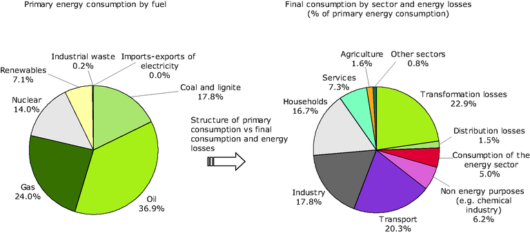 https://www.eea.europa.eu/data-and-maps/figures/structure-of-the-efficiency-of-transformation-and-distribution-of-energy-from-primary-energy-consumption-to-final-energy-consumption-eu-27-2006/ener11_fig1.eps/image_large