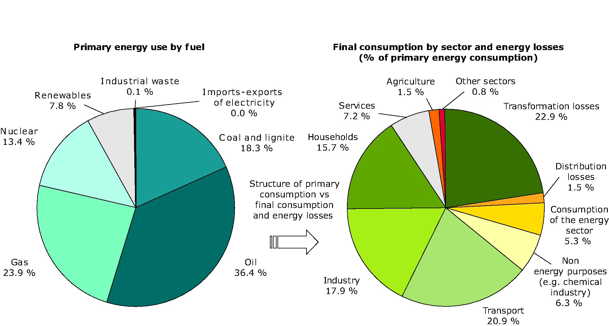 Structure of the efficiency of transformation and distribution of energy from primary energy consumption to final energy consumption, EU-27, 2007