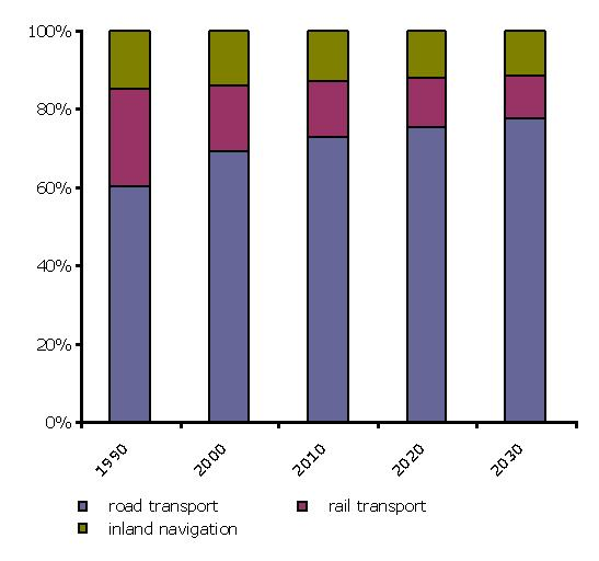 Structure of the freight transport activity in the EU 25
