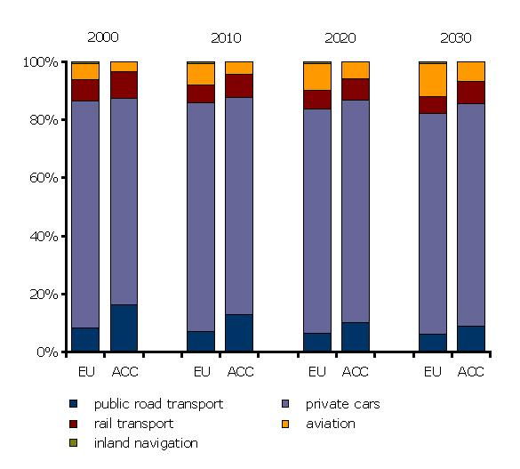 Structure of the passenger transport activity in the EU 15 and accessing countries