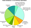 Structure of total greenhouse gas emissions by sector, EU-27, 2005