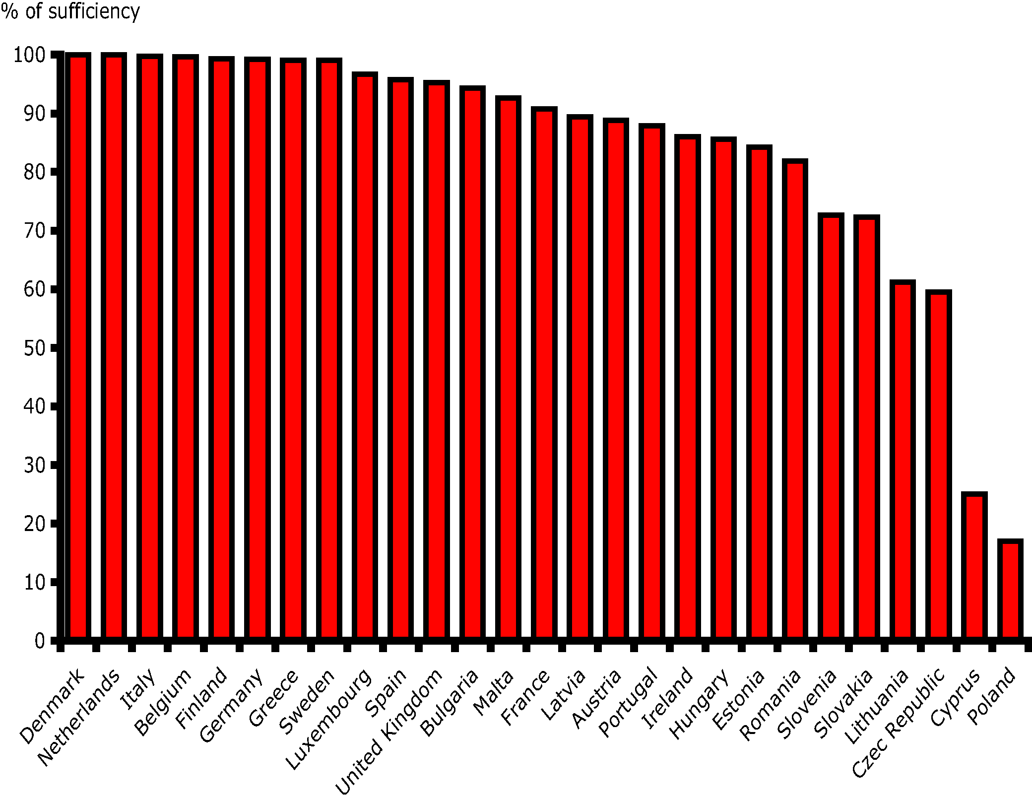 Sufficiency Index (State of progress by Member States in reaching sufficiency for the Habitat Directive Annex I habitats and Annex II species)