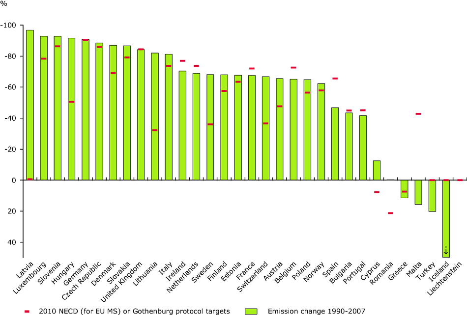 Change in emissions of sulphur dioxide compared with the 2010 NECD and Gothenburg protocol targets (EEA member countries)