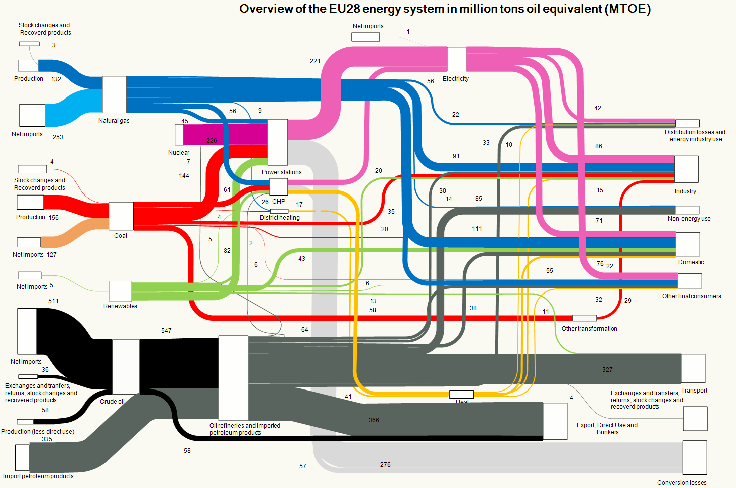 The overall picture of the energy system