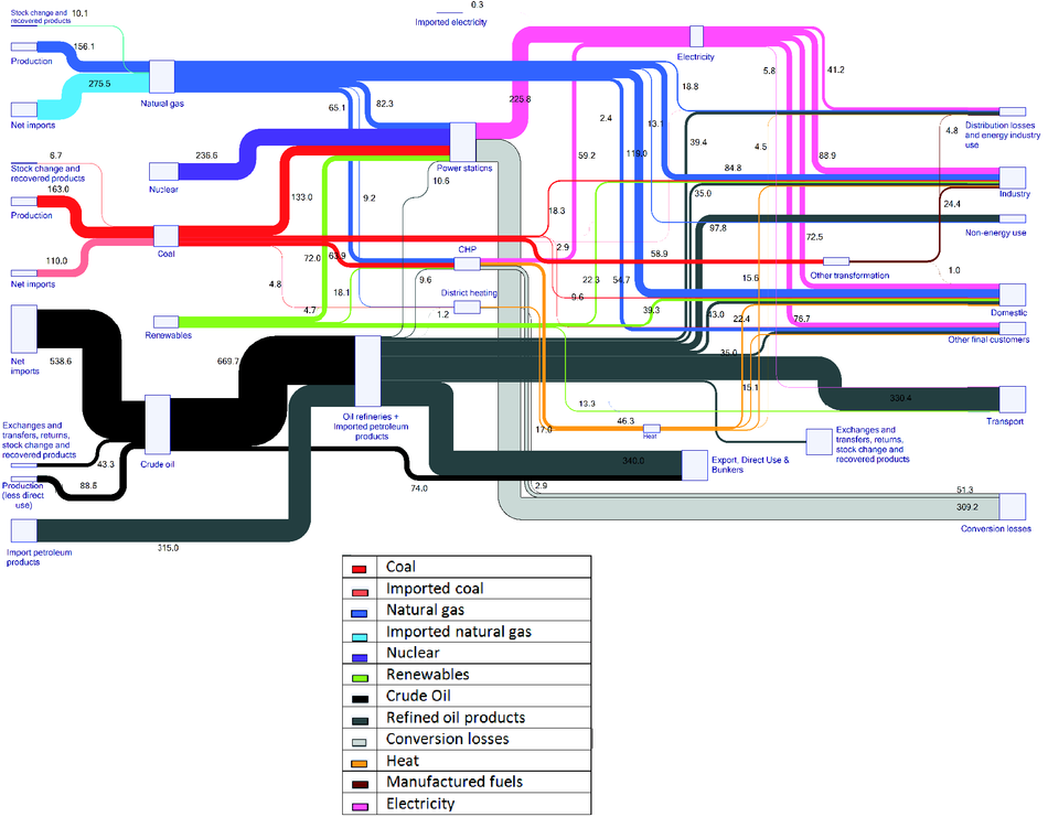 Summaries the overall picture of the energy system in the EU (Mtoe)
