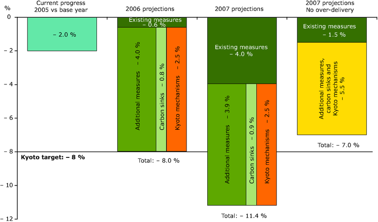 https://www.eea.europa.eu/data-and-maps/figures/summary-of-eu-15-projections-of-greenhouse-gas-emissions-reductions-by-2010/figure-1.eps/image_large