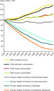 Summary of trends in key energy, environment and economic factors from 1990 to 2003, EU-25