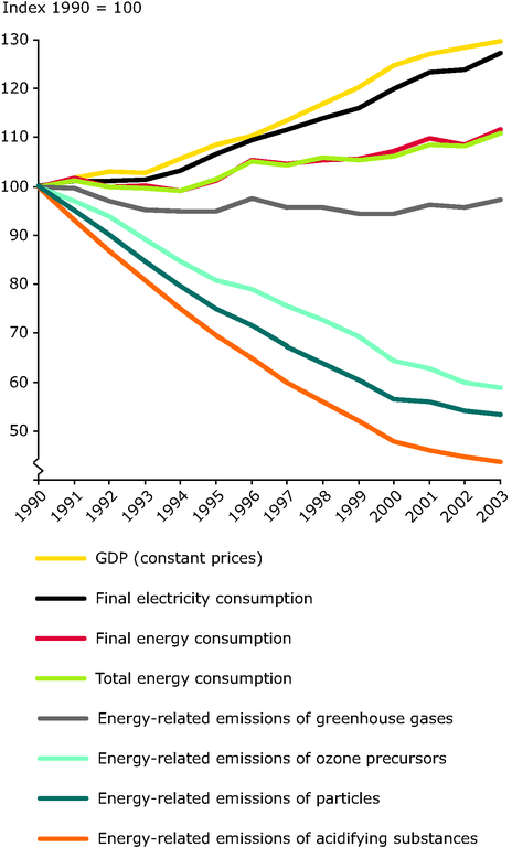 https://www.eea.europa.eu/data-and-maps/figures/summary-of-trends-in-key-energy-environment-and-economic-factors-from-1990-to-2003-eu-25/summary_01.eps/image_large