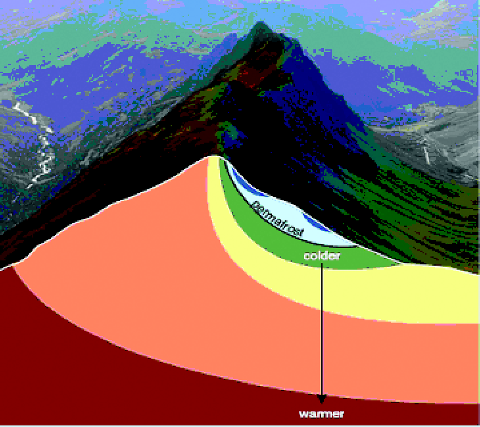 Temperature distribution within a mountain range containing permafrost