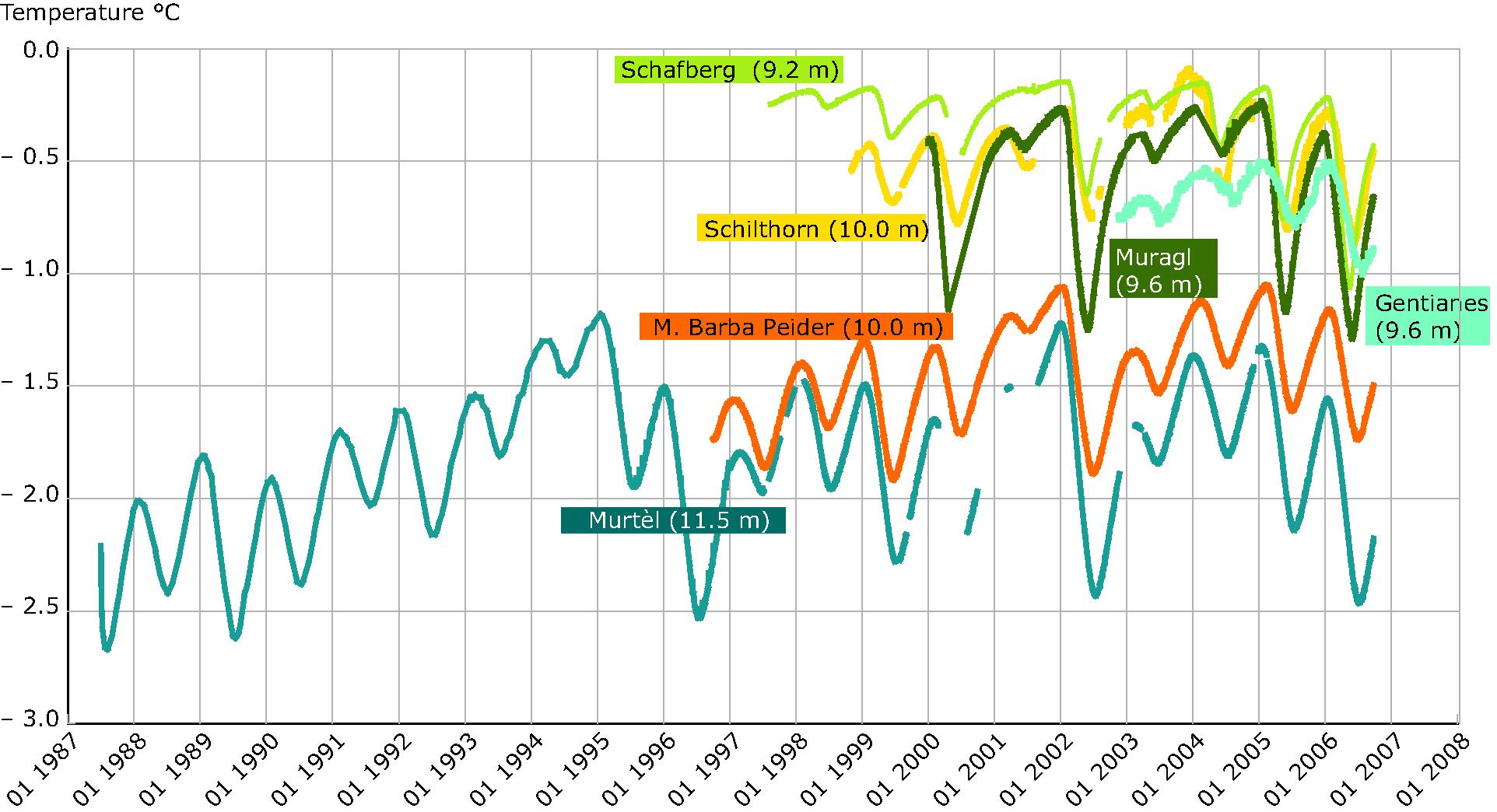 Temperature measured in different boreholes in mountain permafrost in Switzerland 1987-2007