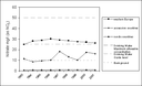 Temporal development of nitrate (arithmetic) mean values in groundwater bodies from 1993 to 2001