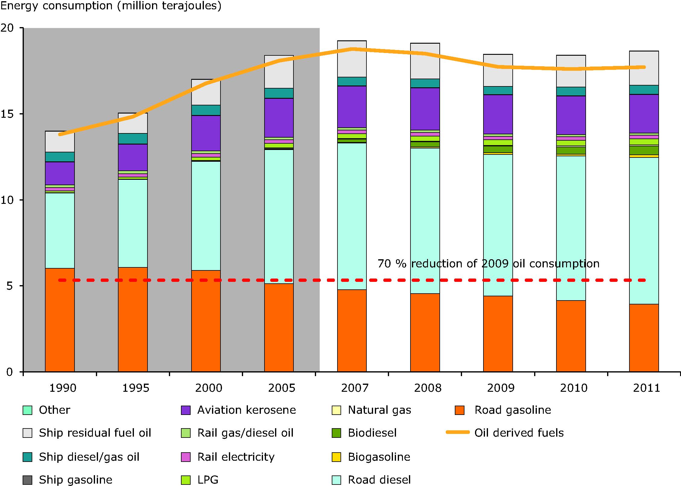 Transport energy consumption (EEA-32 excluding Iceland and Liechtenstein)