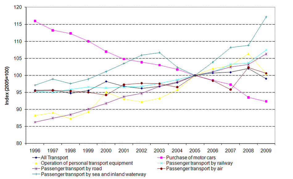 Real price indices of passenger transport based on a fixed transport product in the EU 25 Member States (2005=100)