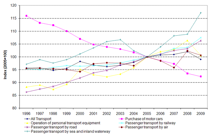 http://www.eea.europa.eu/data-and-maps/figures/term-20-real-price-indices-of-passenger-transport-based-on-a-fixed-transport-product-in-the-eu-25-member-states-1/term2010_assessmentv11_fig1/image_large