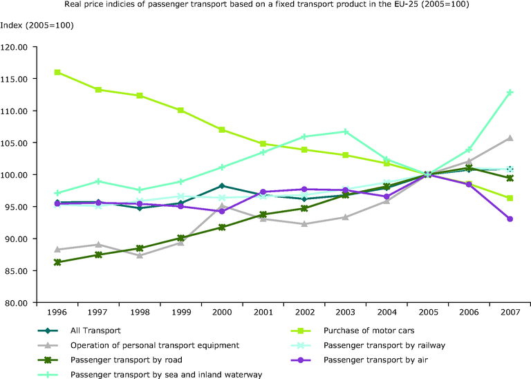 http://www.eea.europa.eu/data-and-maps/figures/term-20-real-price-indices-of-passenger-transport-based-on-a-fixed-transport-product-in-the-eu-25-member-states-2005/term20_2009_assessmentv2_figure1/image_large