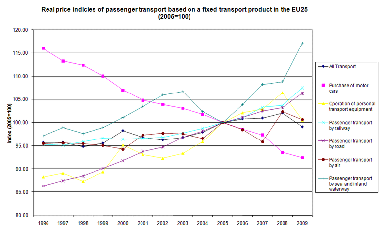https://www.eea.europa.eu/data-and-maps/figures/term-20-real-price-indices-of-passenger-transport-based-on-a-fixed-transport-product-in-the-eu-25-member-states/term2010_assessmentv10_fig1/image_large