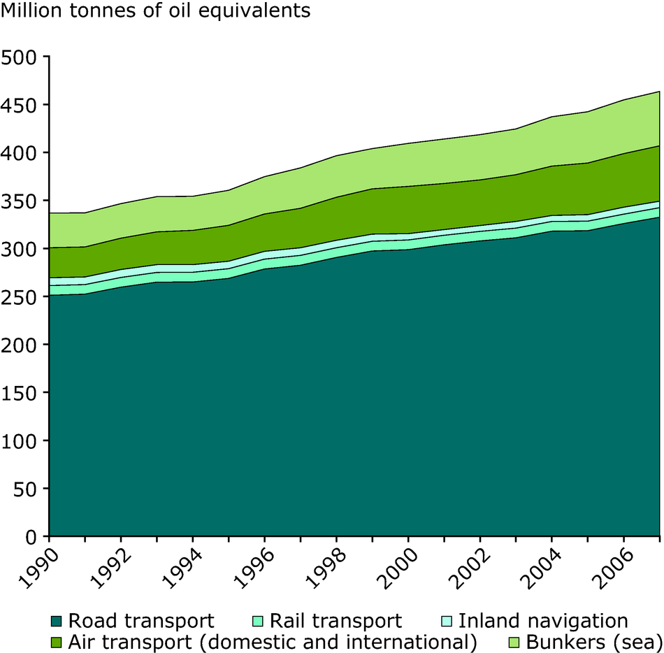 Transport final energy consumption by mode
