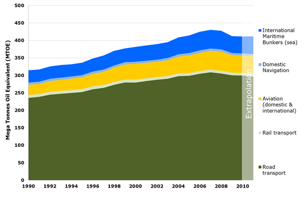Final energy consumption by transport modes between 1990-2010 in EU27 (Mega tonnes of oil equivalent)