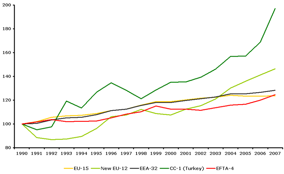 Total GHG emissions from transport