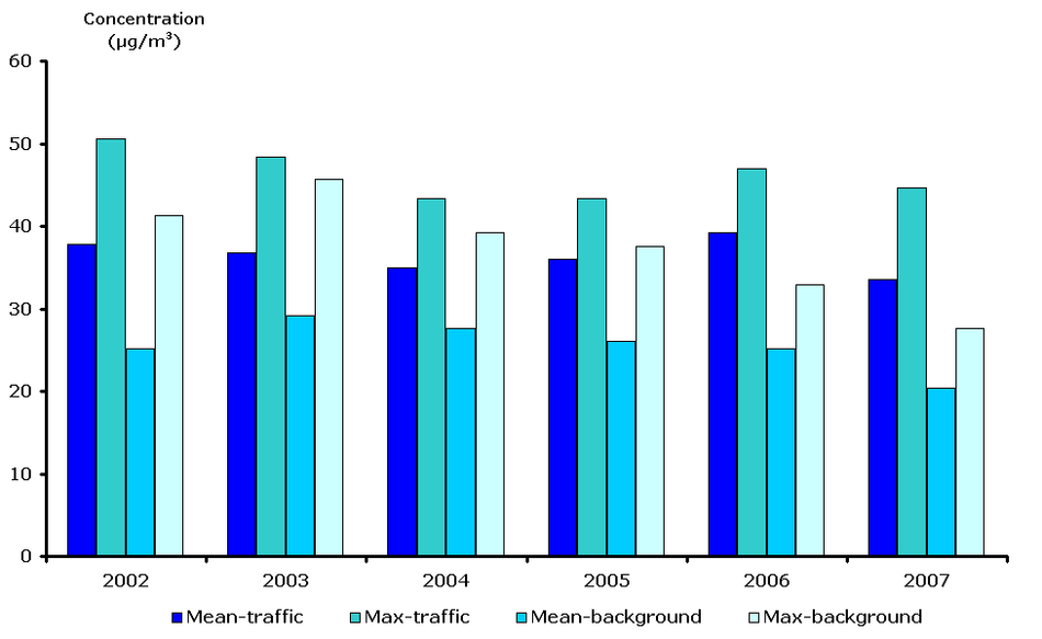 PM10 mean and maximum values of annual averages for traffic and urban background stations