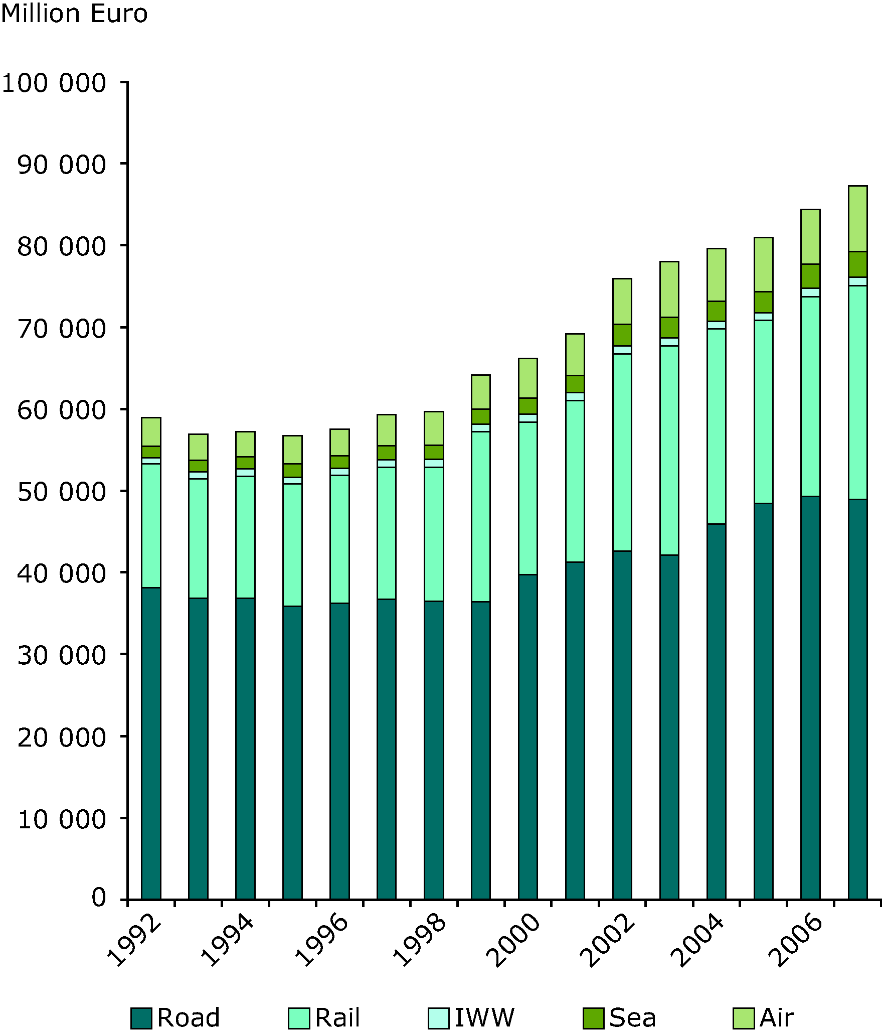Investment in transport infrastructure (million Euro) in EEA member countries
