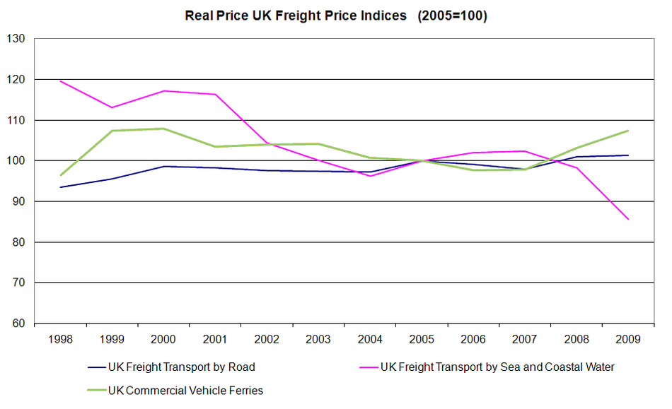 Real Price UK Freight Price Indices (2005=100)