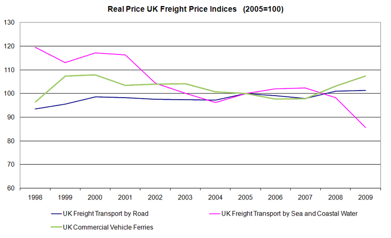 http://www.eea.europa.eu/data-and-maps/figures/term20-real-price-uk-freight-1/term2010_assessmentv11_fig2/image_large