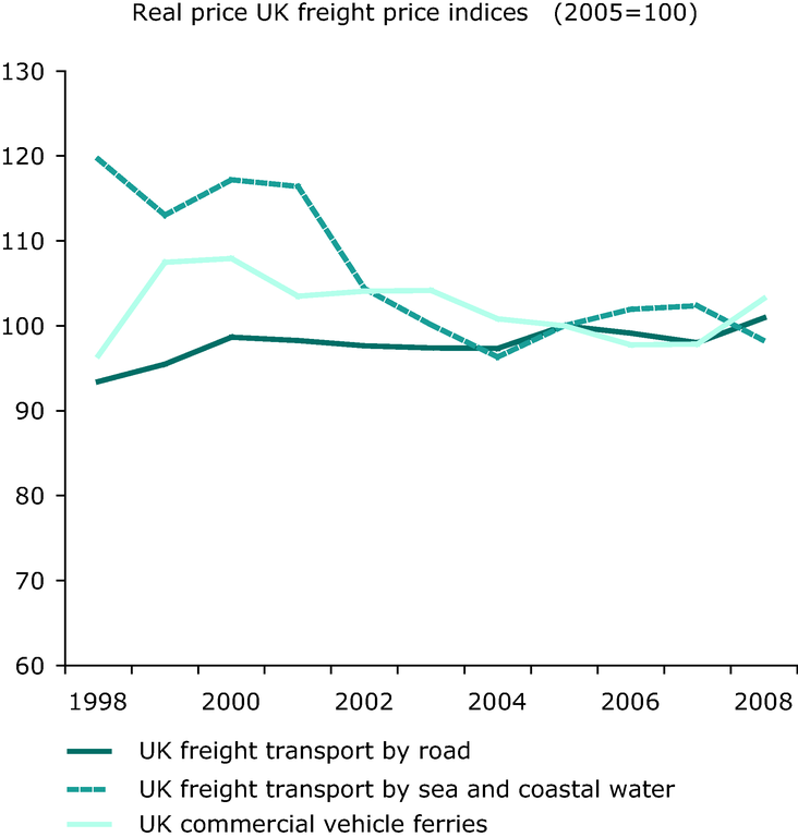 https://www.eea.europa.eu/data-and-maps/figures/term20-real-price-uk-freight/term20_2009_assessmentv1_figure2.jpg/image_large