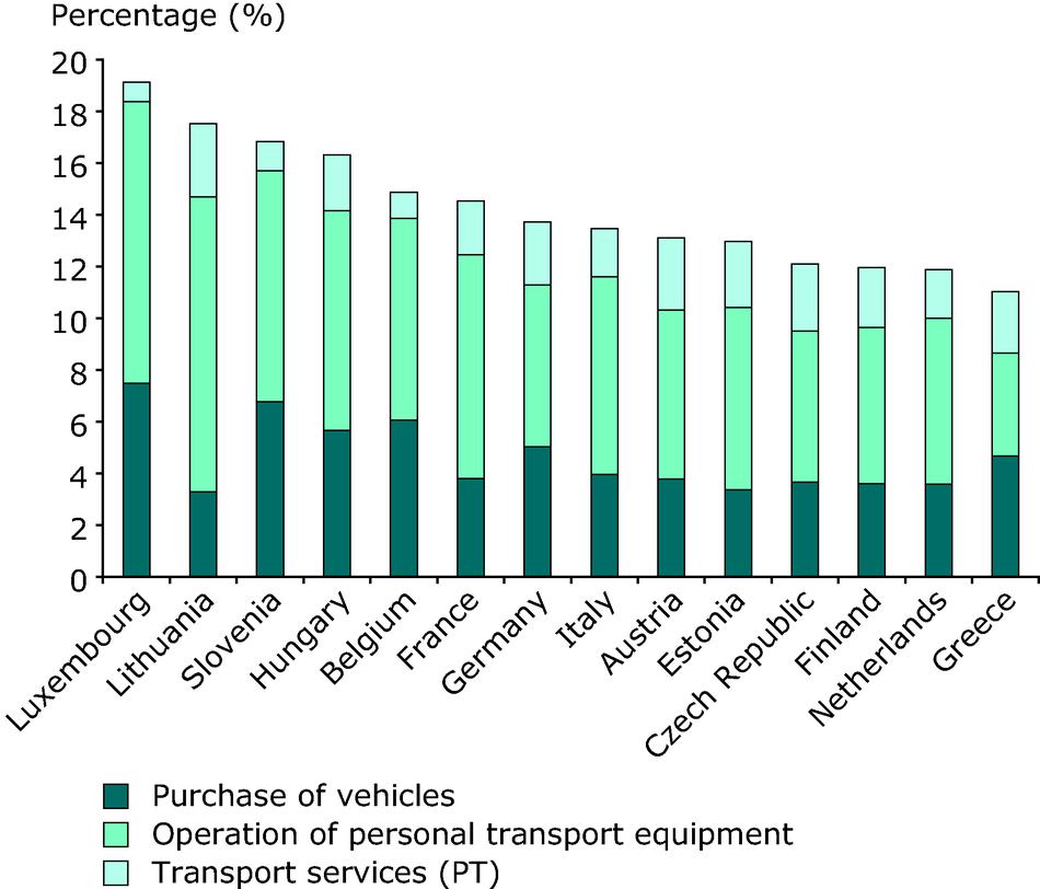 Share of household expenditure on transport services across countries (% of total spending, 2007)