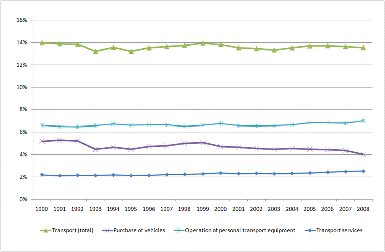 https://www.eea.europa.eu/data-and-maps/figures/term24-trends-in-share-of-household-expenditure-on-transport-percentage-of-total-spending-eea/term_2010_24_assessmentv2_fig1/image_large