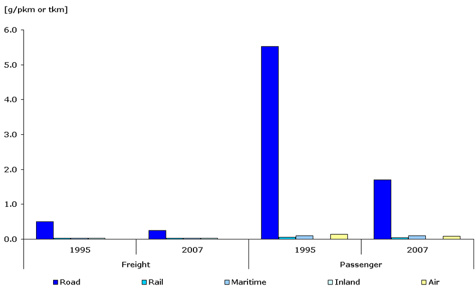 TERM28 Modelled specific emissions of CO per passenger-km or tonne-km and per mode of transport