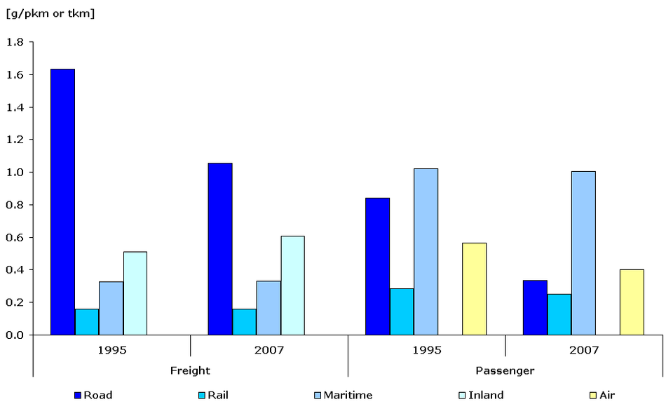 TERM28 Modelled specific emissions of NOx per passenger-km or tonne-km and per mode of transport