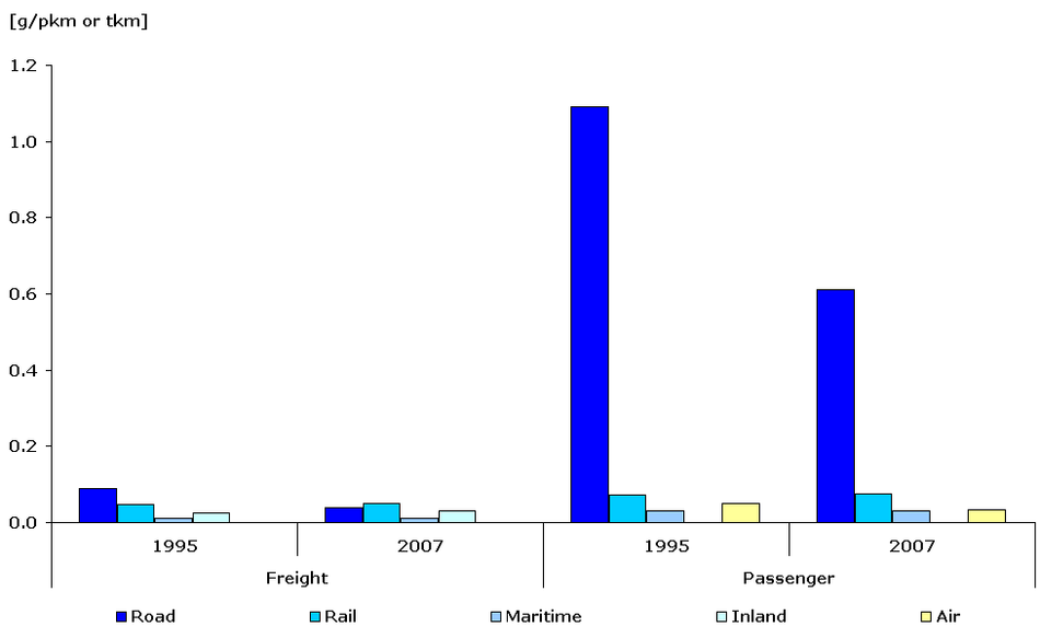 TERM28 Modelled specific emissions of VOC per passenger-km or tonne-km and per mode of transport