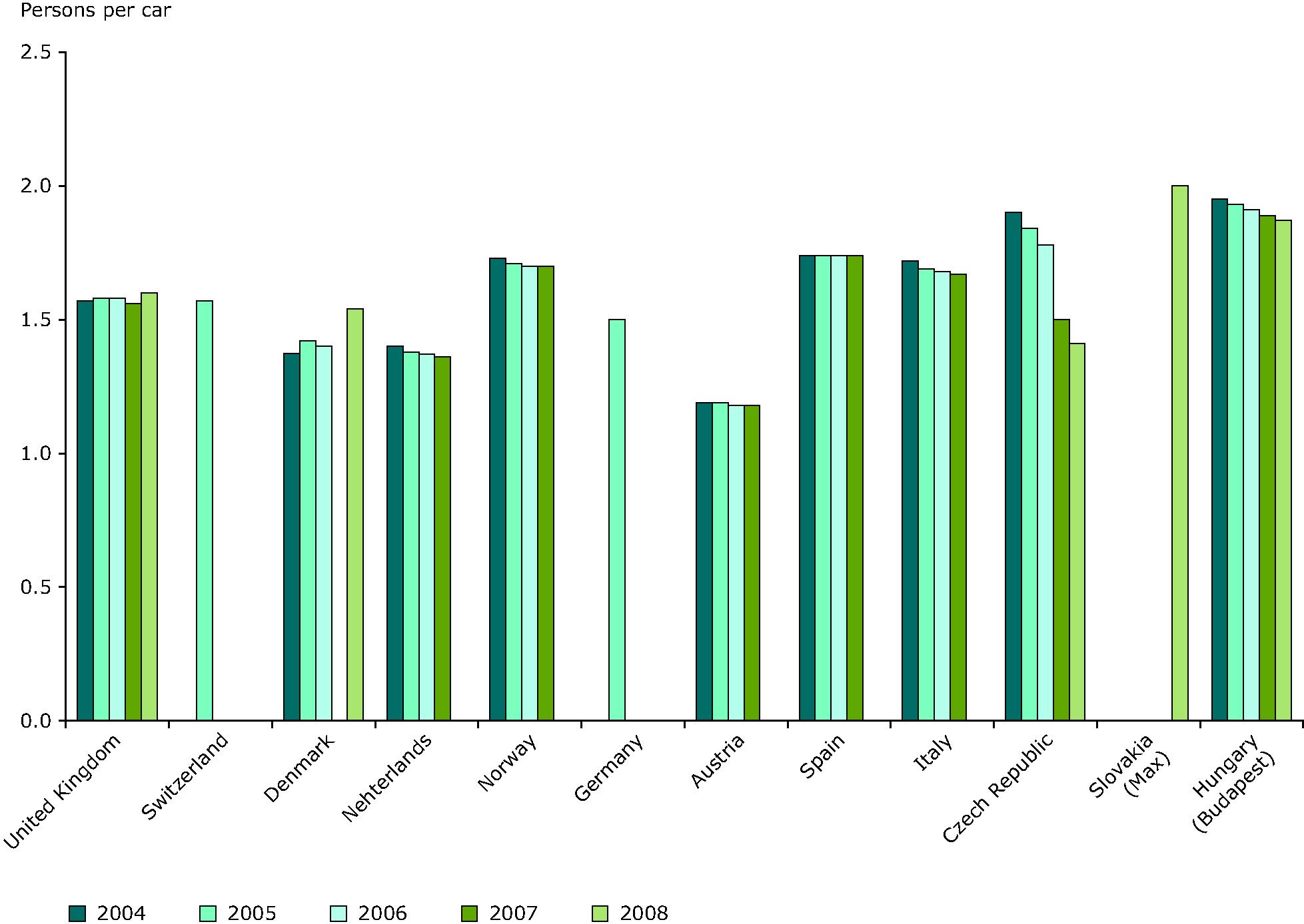 Car occupancy rates