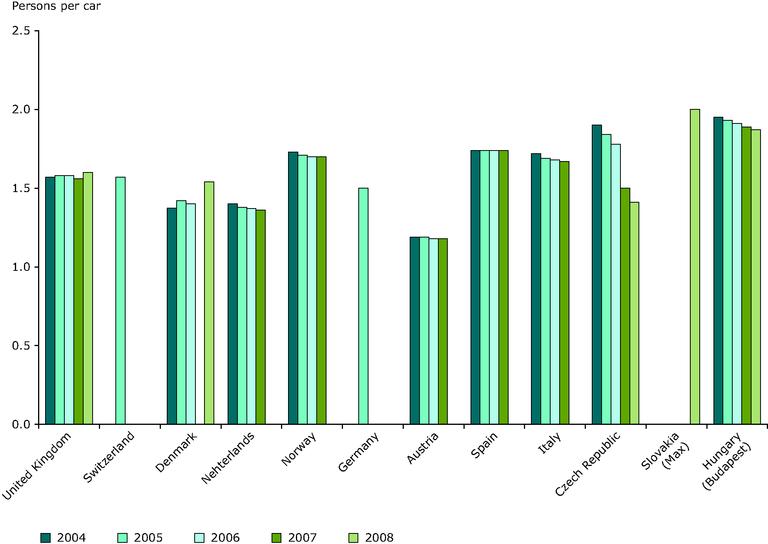 https://www.eea.europa.eu/data-and-maps/figures/term29-occupancy-rates-in-passenger-transport-1/term29_2009_assessmentv2_figure1.jpg/image_large