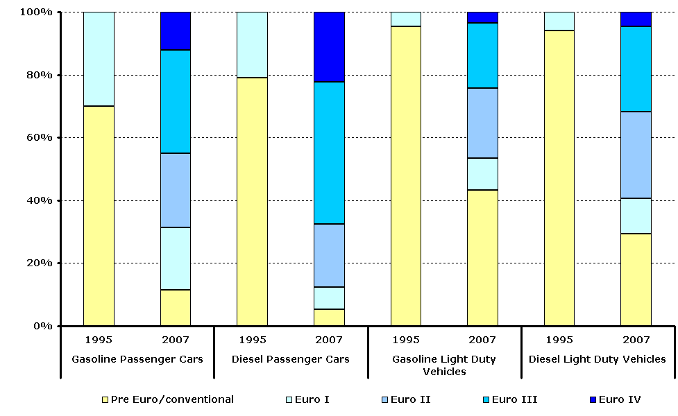 TERM34 Estimated share of pre Euro/conventional and Euro I-V gasoline and diesel passenger cars and light-duty vehicles