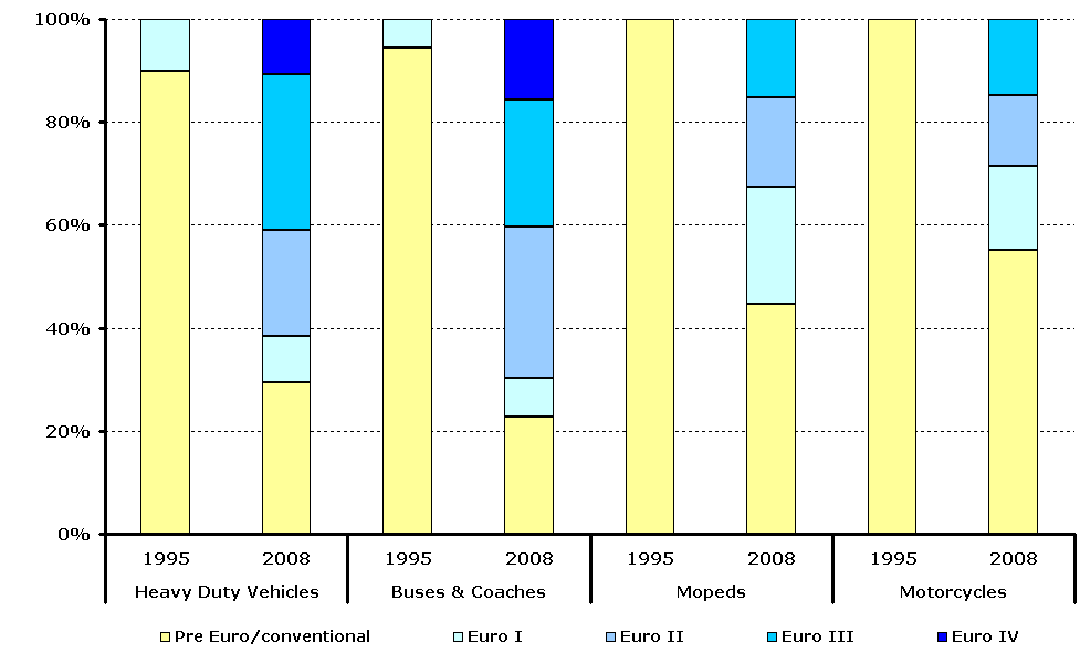 TERM34 Estimated share of pre Euro/conventional and Euro I-V heavy-duty vehicles, buses and coaches and conventional and 97/24/EC mopeds and motorcycles