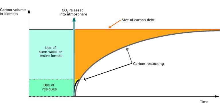 https://www.eea.europa.eu/data-and-maps/figures/the-carbon-debt/figure-3-4-eu-bioenergy-potential.eps/image_large