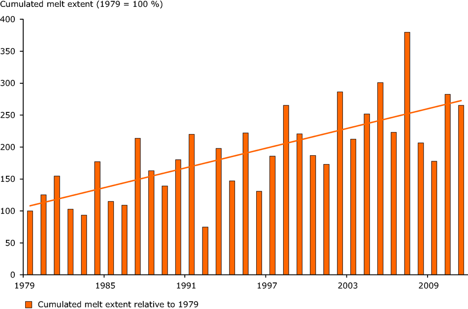 Trend in yearly cumulated melting area of the Greenland ice sheet