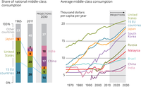 The changing distribution of middle class consumption
