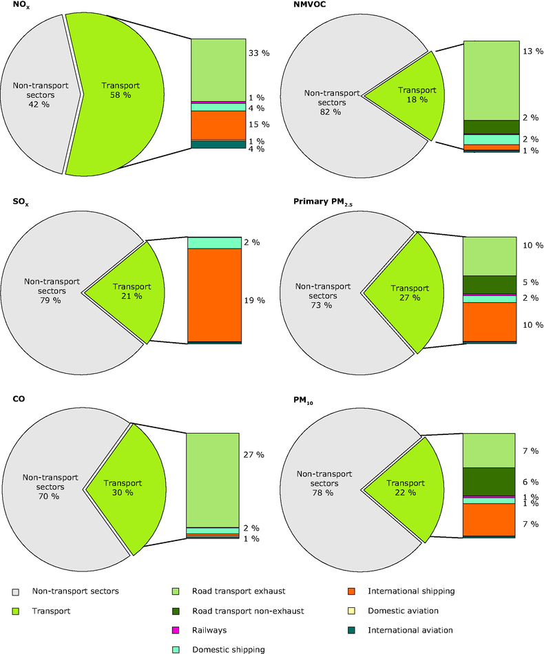 The contribution of the transport sector to total emissions of the main air pollutants in 2009 (EEA-32)