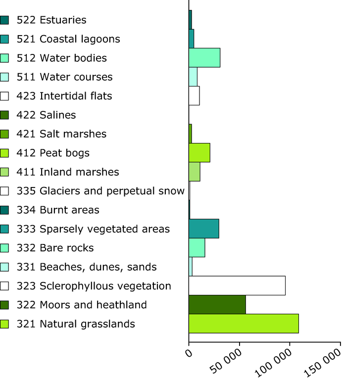 http://www.eea.europa.eu/data-and-maps/figures/the-magnitude-of-semi-natural-vegetation-open-bare-surfaces-wetland-and-water-bodies/figure-05-06-land-accounts-for-europe-indicators-of-lcc.eps/image_large