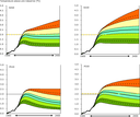 The probabilistic implications for global temperature increase up to year 2400