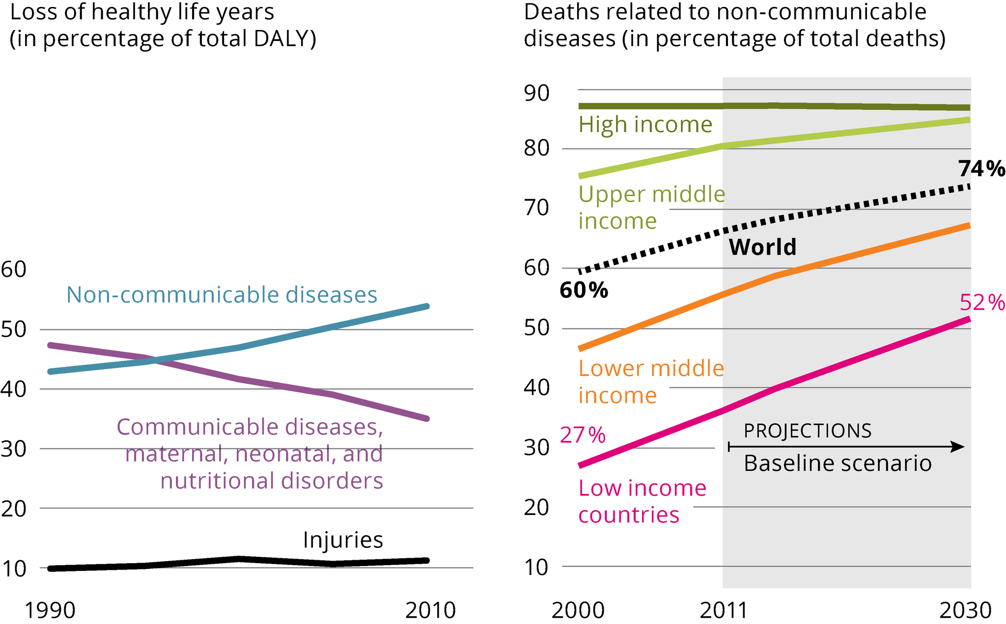the shift in global disease burden, and share of non-communicable