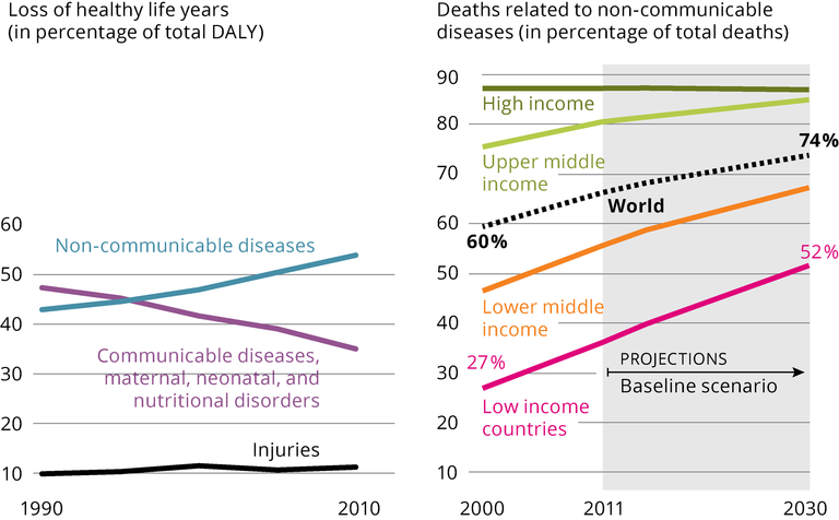 http://www.eea.europa.eu/data-and-maps/figures/the-shift-in-global-disease/20055_gmt3_fig3_diseases-trends.png/image_large