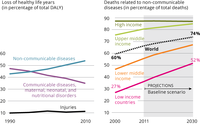 The shift in global disease burden, and share of non-communicable diseases by world regions