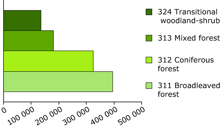 http://www.eea.europa.eu/data-and-maps/figures/the-stocks-of-forest-types-in-europe-1990-2000-1/figure-05-05-europes-forested-land-cover.eps/image_large
