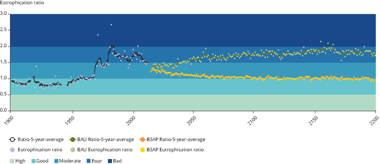 https://www.eea.europa.eu/data-and-maps/figures/the-value-of-long-term/box-5-3-figure-5-2.eps/image_large