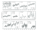 Time series and regression lines for annual average deepwater temperatures