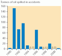 Tonnes of oil spilled accidentally in the EU-15
